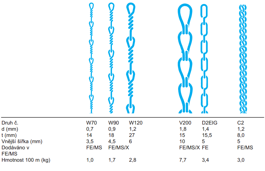 Double-strand chains